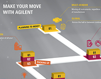 Agilent Technologies - Relocation infographic