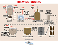 Brewing Process | How to make Beer