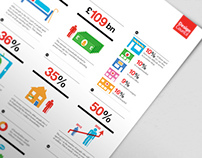 Infographic / iconography: The Design Council