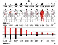 [資訊圖表]2012十大癌症報告書