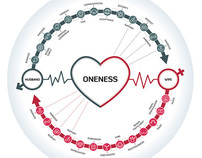 Visual Guide to Marital Oneness