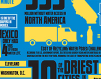 Water Scarcity in the United States infographic