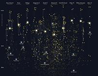 Royal Constellations