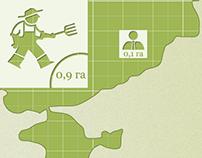 Agro Infographic