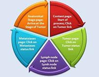 Cancer eStaging Standalone Program-Sanjoy Sanyal Patent