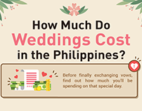How Much Do Weddings Cost in the Philippines