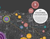 My Cultural Crossroads (Infographics)