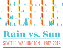 Rain vs. Sun in Seattle infographic