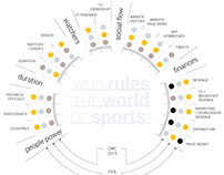 Who rules the world of sports? - Infographic, AJE