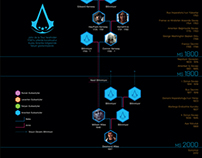 Assassin's Creed Kronoloji (Chronology)