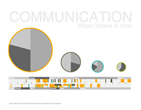 Communication: When, Where, How