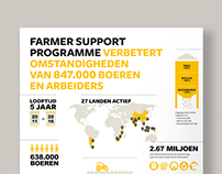 Solidaridad – Farmer Support Programme