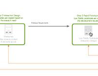 UX Process Documentation