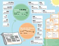 Infographics: Buscar casa en Alemania