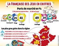 La Française des Jeux en chiffres