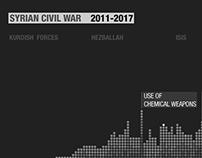 Primetime Conflict - Syrian civil war infographics