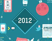 MYIR 2013 Infographic