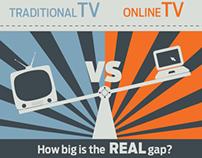 Traditional TV VS online TV. How big is the REAL gap?