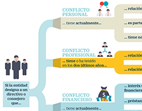 Conflict of interest in banking business
