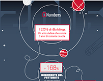 Infographic - iBuildings - 2016 numbers