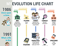 MY EVOLUTION LIFE CHART. Infographic.