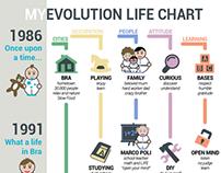 MY EVOLUTION LIFE CHART. Infographic.