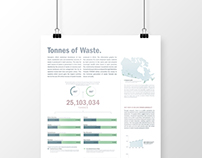Tonnes of Waste: Infographic Poster