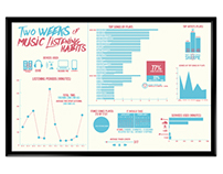Infographic - Two Weeks of Music Listening Habits