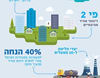 Infographic FB posts