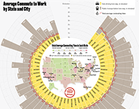 Average Commute to Work by State and City