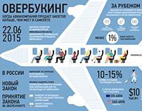Инфографика для проекта 100500 миль