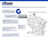 UW Colleges/Extension Infographics