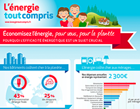 Total infographic : saving energy
