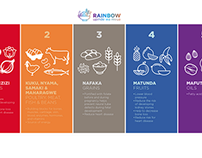 Rainbow Nutrition System for UNICEF