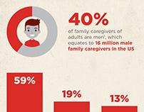 AARP Infographics