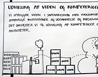 Spinderihallerne - Graphic facilitation