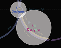 UX Job titles and activities