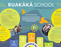Ruakaka School Strategic Plan