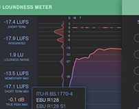 Ui Design for Loudness Meter