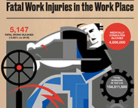 Fatal Injuries in Work Place