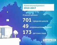 Tatarstan 2018 / Video Infographics
