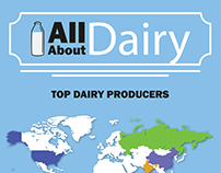 All About Dairy | Infographic
