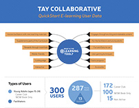 Tay Collaborative Infographics