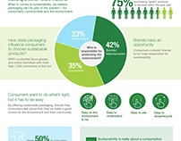 Sustainability Infographic, MWV