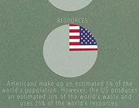 POPULATION vs WASTE vs RESOURCES