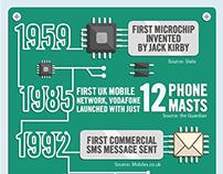 Infographics - Carphone Warehouse