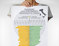 Playing an instrument in Italy ∫ Infographic