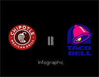 Chipotle or Taco Bell Infographic
