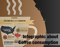 Infographic: Facts about the us coffee consumption.