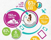 Digital Era Infographic